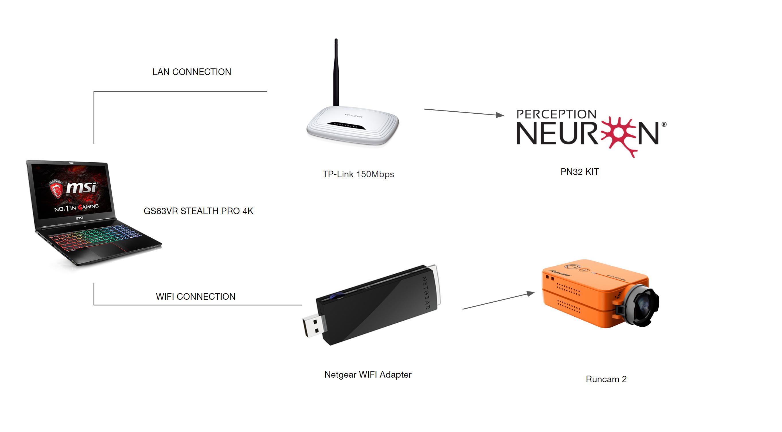 IP camera configuration for FACERIG – PERCEPTION NEURON